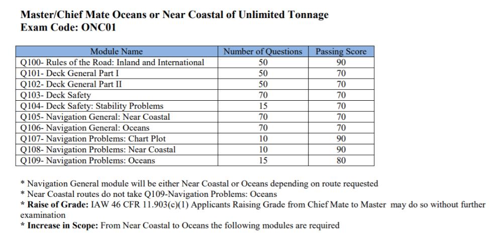 Near Coastal of Unlimited Tonnage Exam Code